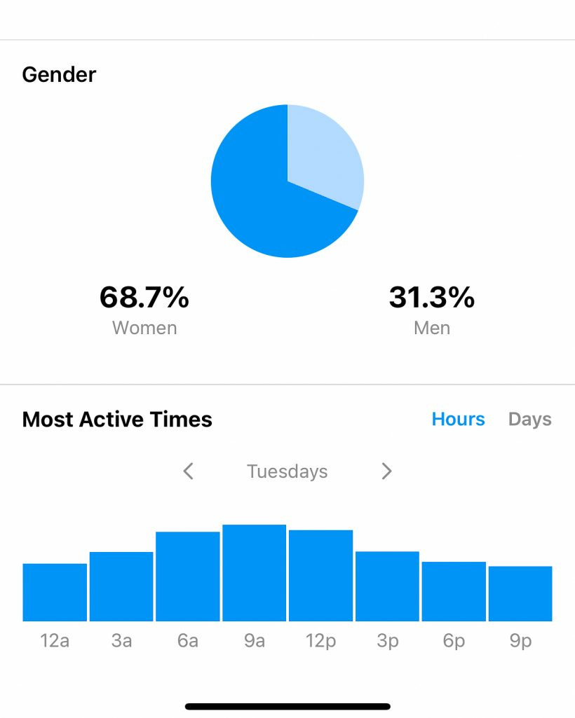 Instagram Insights Most Active Times